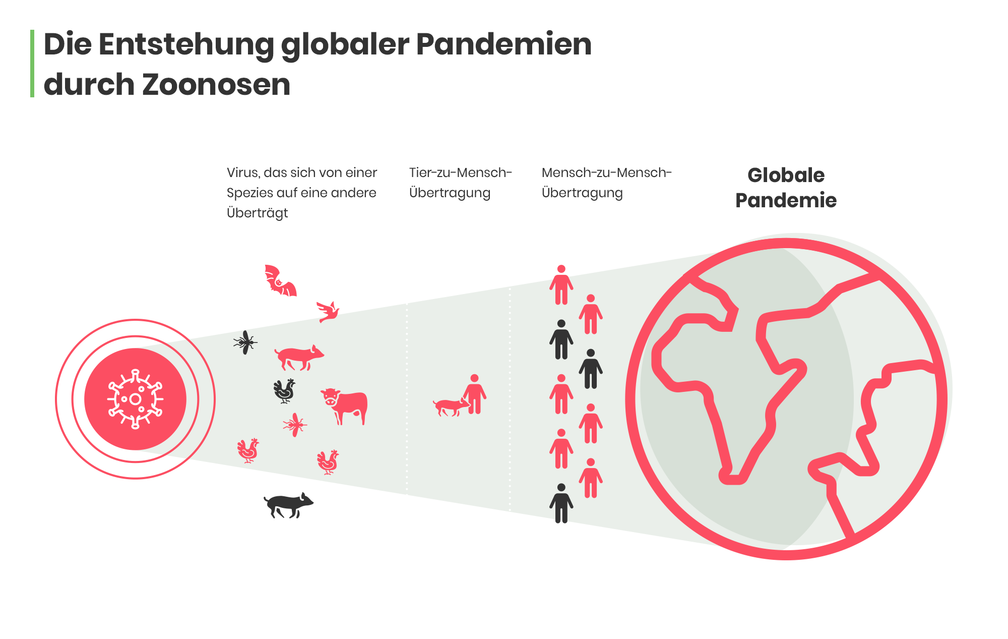 00-Entstehung-Pandemie_ohne-Quellenangabe