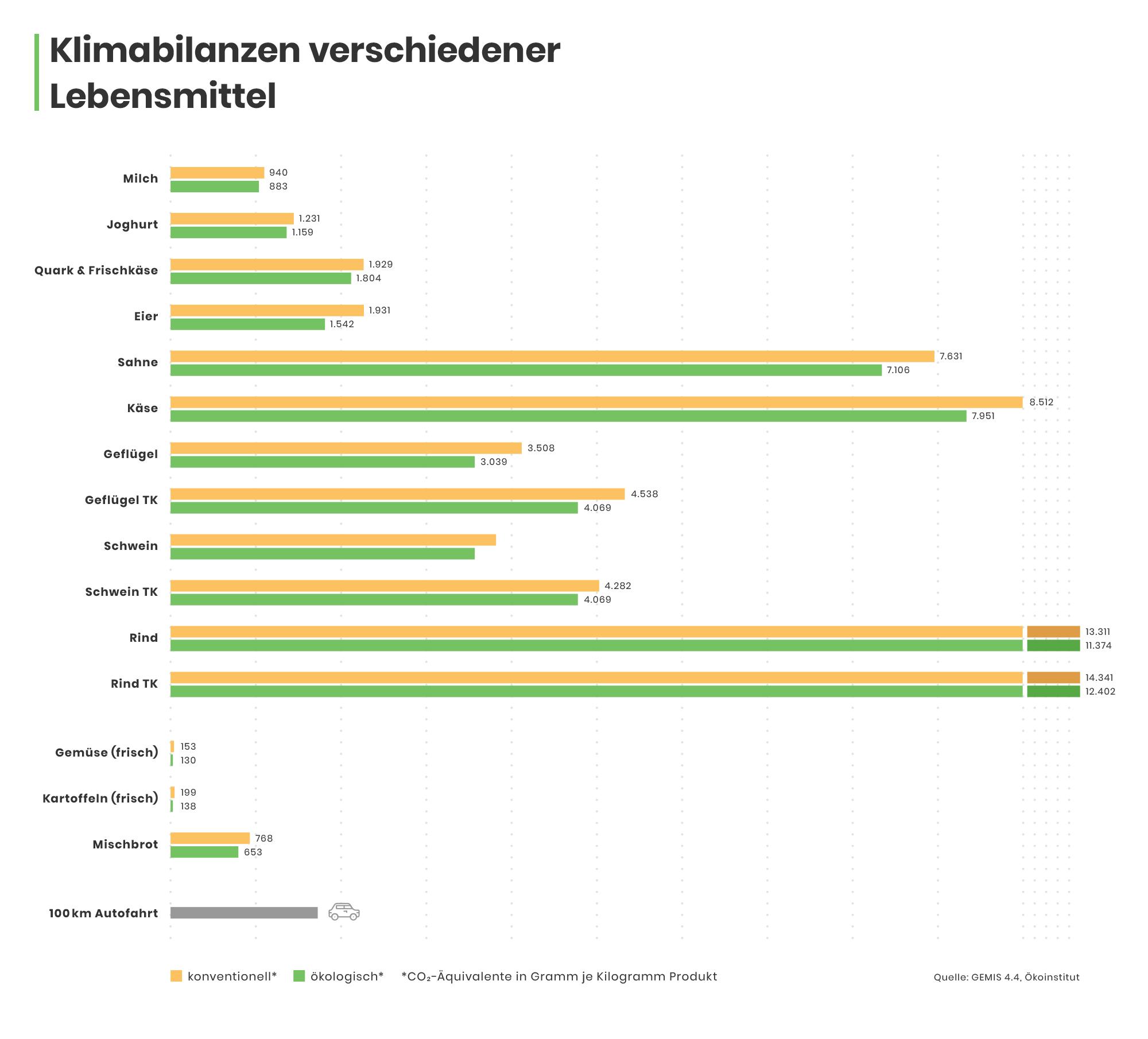 00-Tablle-Klimabilanzen